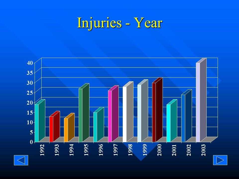 Injuries/Fatalities - Year