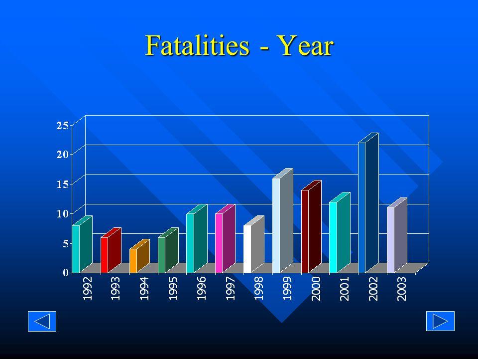 Injuries - Year