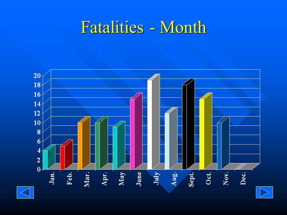 Injuries/Fatalities - Month