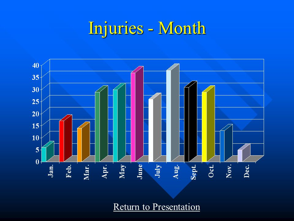Fatalities - Month