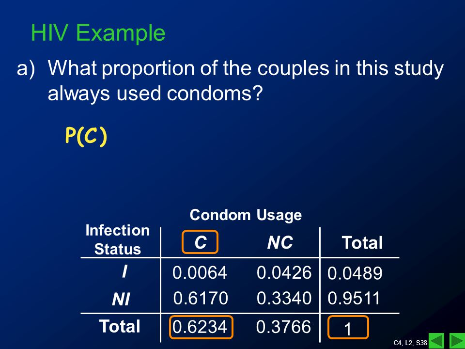 C4, L2, S38 a)What proportion of the couples in this study always used condoms.