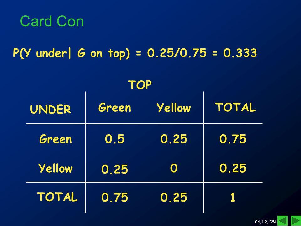 C4, L2, S54 Card Con P(Y under| G on top) = 0.25/0.75 = 0.333 10.250.75 0.250 Yellow 0.750.250.5Green YellowGreen TOP UNDER TOTAL