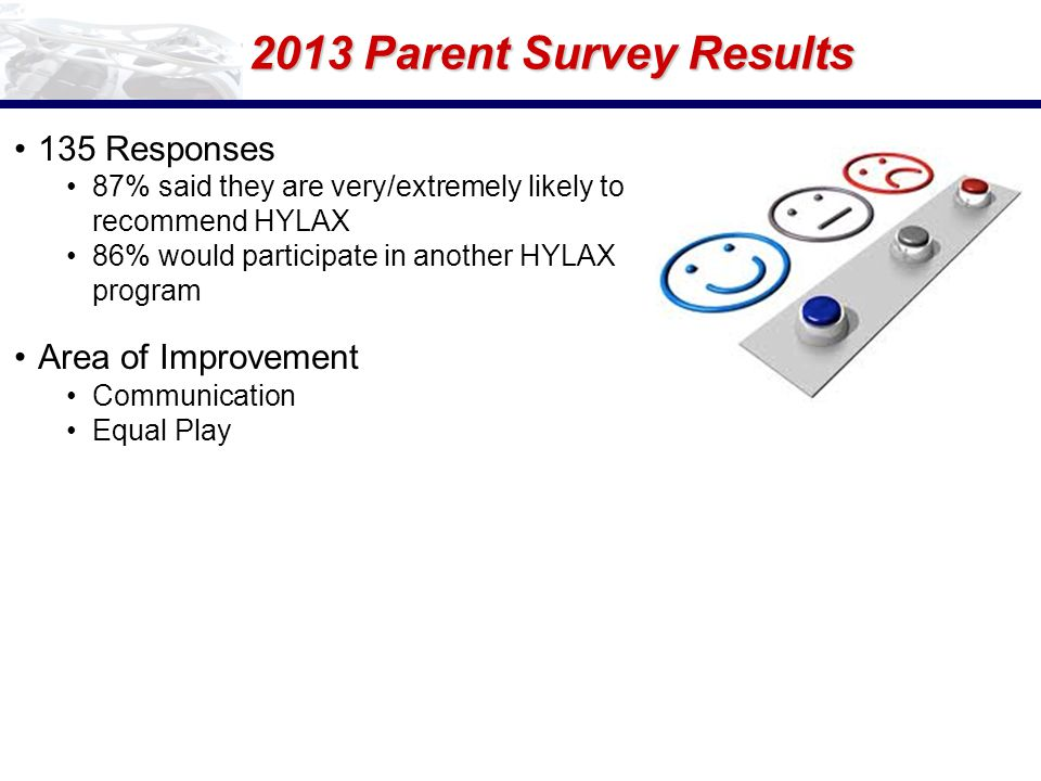2013 Parent Survey Results 135 Responses 87% said they are very/extremely likely to recommend HYLAX 86% would participate in another HYLAX program Area of Improvement Communication Equal Play