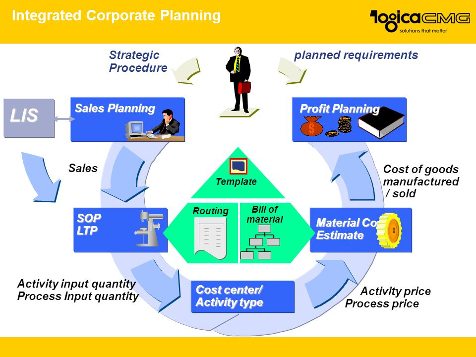 Integrated Corporate Planning SOPLTP Sales Activity input quantity Process Input quantity Activity price Process price Material Cost Estimate Profit Planning Sales Planning Strategic Procedure planned requirements Cost of goods manufactured / sold Cost center/ Activity type Template Bill of material Routing LIS