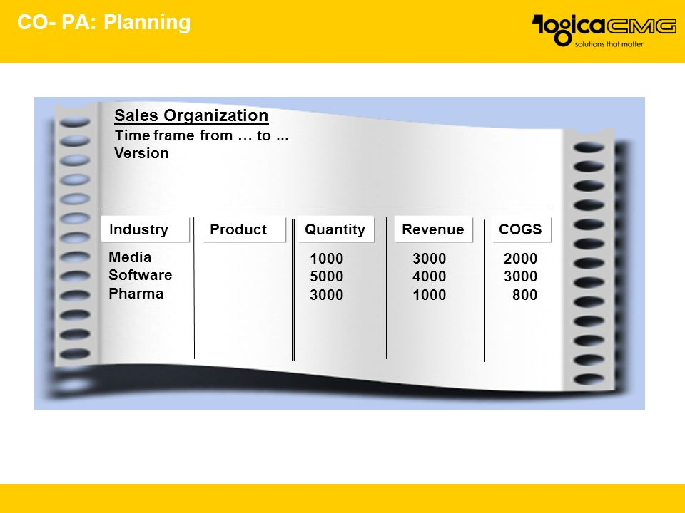 CO- PA: Planning Sales Organization Time frame from … to...