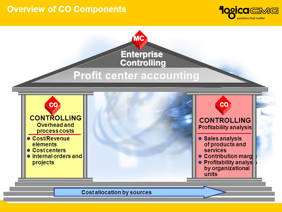 Overview of CO Components Profit center accounting CO CONTROLLING Profitability analysis Sales analysis of products and services Contribution margin Profitability analysis by organizational units Enterprise Controlling MC CO CONTROLLING Overhead and process costs Cost/Revenue elements Cost centers Internal orders and projects Cost allocation by sources