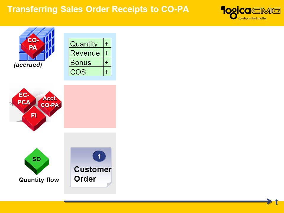 Transferring Sales Order Receipts to CO-PA Quantity+ Revenue+ Bonus+ COS+ Quantity flow CO- PA (accrued) SD 1 1 Customer Order t Acct.CO-PA FI EC- PCA