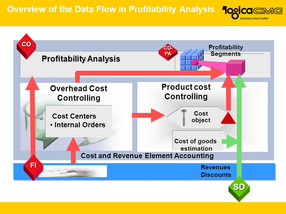 Overview of the Data Flow in Profitability Analysis Cost and Revenue Element Accounting Overhead Cost Controlling Product cost Controlling Profitability Analysis Profitability Segments CO Cost of goods estimation Revenues Discounts Cost object CO- PA Cost Centers Internal Orders SD FI