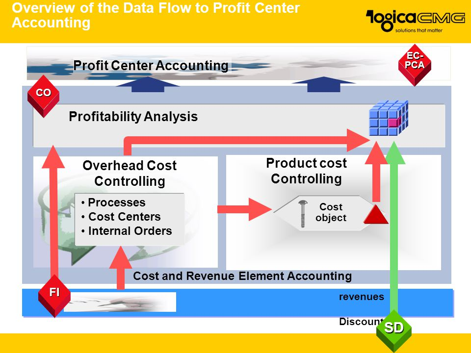 Overview of the Data Flow to Profit Center Accounting Cost and Revenue Element Accounting Overhead Cost Controlling Product cost Controlling Profitability Analysis CO revenues Discounts Cost object EC- PCA Profit Center Accounting Processes Cost Centers Internal Orders FI SD