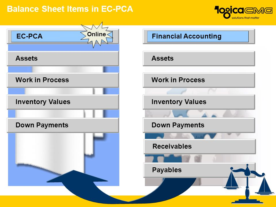 Balance Sheet Items in EC-PCA EC-PCA Online Assets Work in Process Inventory Values Down Payments Financial Accounting Assets Work in Process Down Payments Inventory Values Receivables Payables