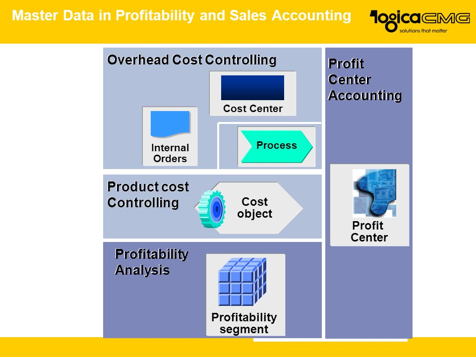 Master Data in Profitability and Sales Accounting Overhead Cost Controlling Product cost Controlling Product cost Controlling Cost object Profitability segment Profitability Analysis Profitability Analysis Profit Center Accounting Profit Center Accounting Profit Center Process Cost Center Internal Orders