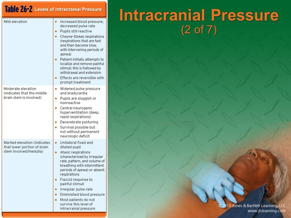 Intracranial Pressure (2 of 7)
