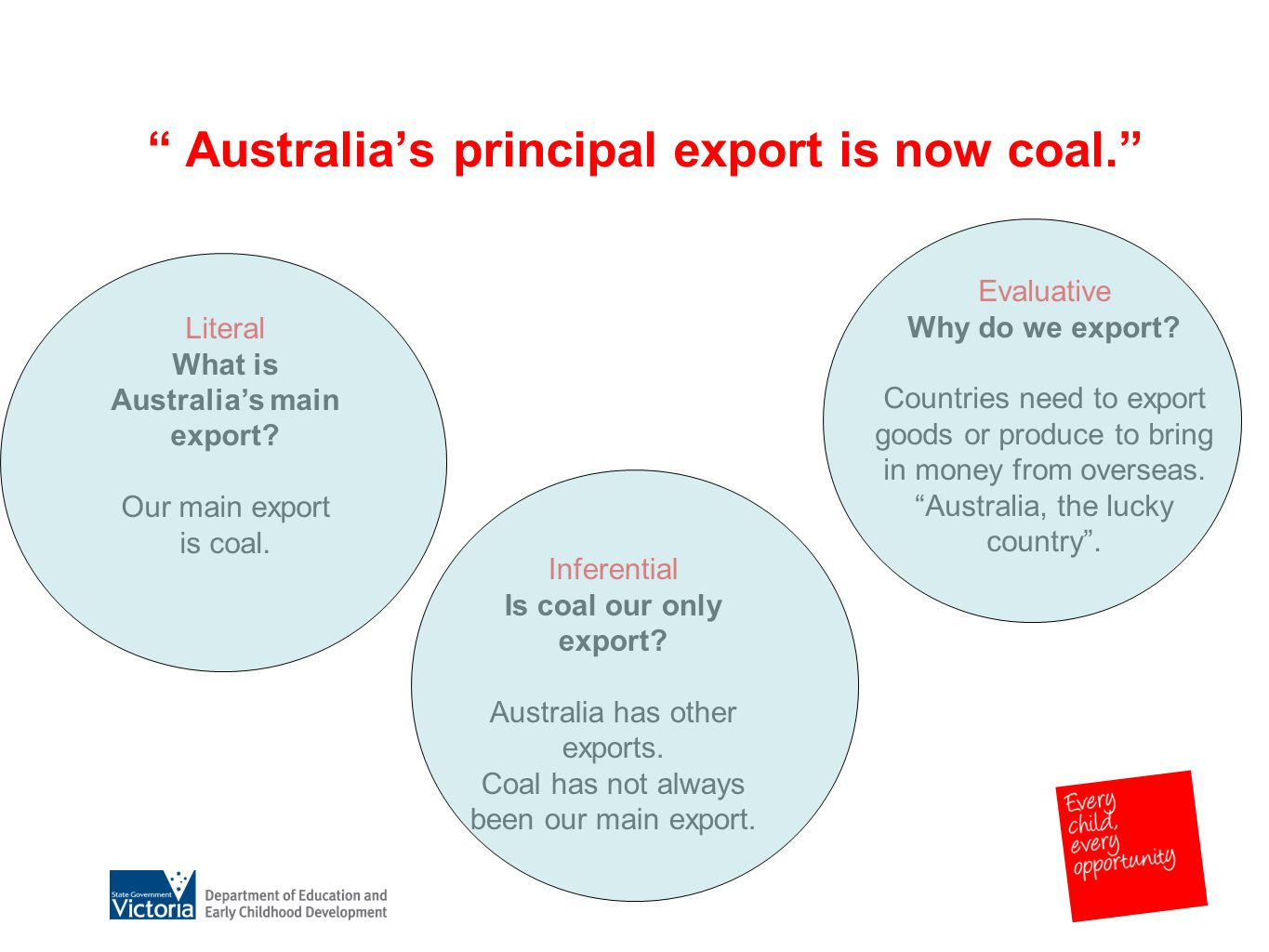 Australia's principal export is now coal. Literal What is Australia's main export.