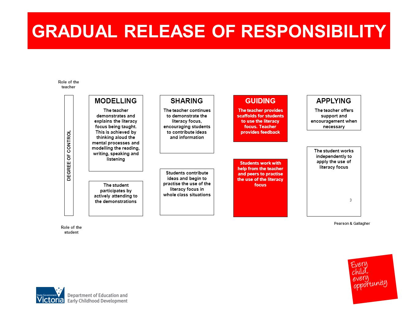 3 GRADUAL RELEASE OF RESPONSIBILITY MODELLING The teacher demonstrates and explains the literacy focus being taught.