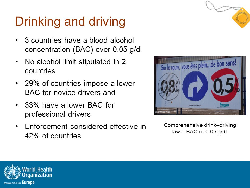 Drinking and driving 3 countries have a blood alcohol concentration (BAC) over 0.05 g/dl No alcohol limit stipulated in 2 countries 29% of countries impose a lower BAC for novice drivers and 33% have a lower BAC for professional drivers Enforcement considered effective in 42% of countries Comprehensive drink–driving law = BAC of 0.05 g/dl.