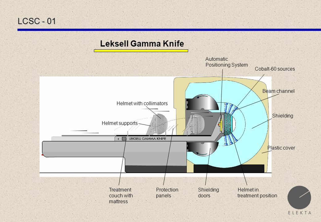 LCSC - 01 Leksell Gamma Knife Helmet supports Automatic Positioning System Treatment couch with mattress Protection panels Shielding doors Shielding Helmet with collimators Helmet in treatment position Cobalt-60 sources Beam channel Plastic cover