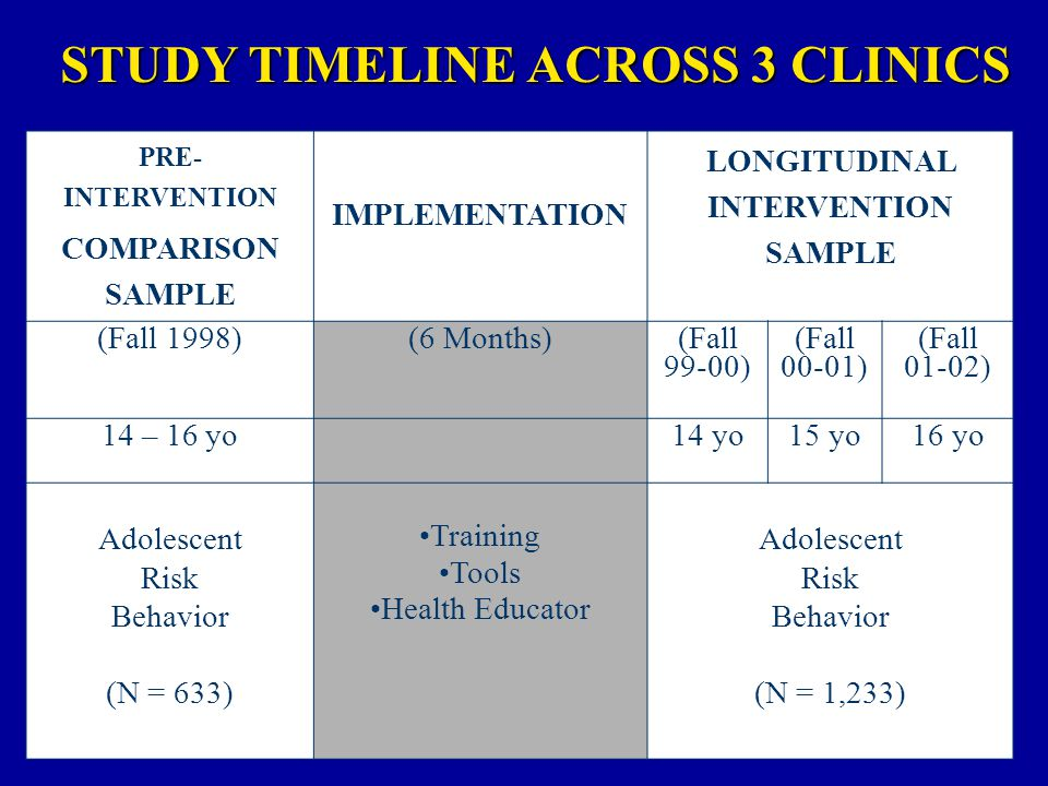 PRE- INTERVENTION COMPARISON SAMPLE IMPLEMENTATION LONGITUDINAL INTERVENTION SAMPLE (Fall 1998)(6 Months) (Fall 99-00) (Fall 00-01) (Fall 01-02) 14 – 16 yo14 yo15 yo16 yo Adolescent Risk Behavior (N = 633) Training Tools Health Educator Adolescent Risk Behavior (N = 1,233) STUDY TIMELINE ACROSS 3 CLINICS