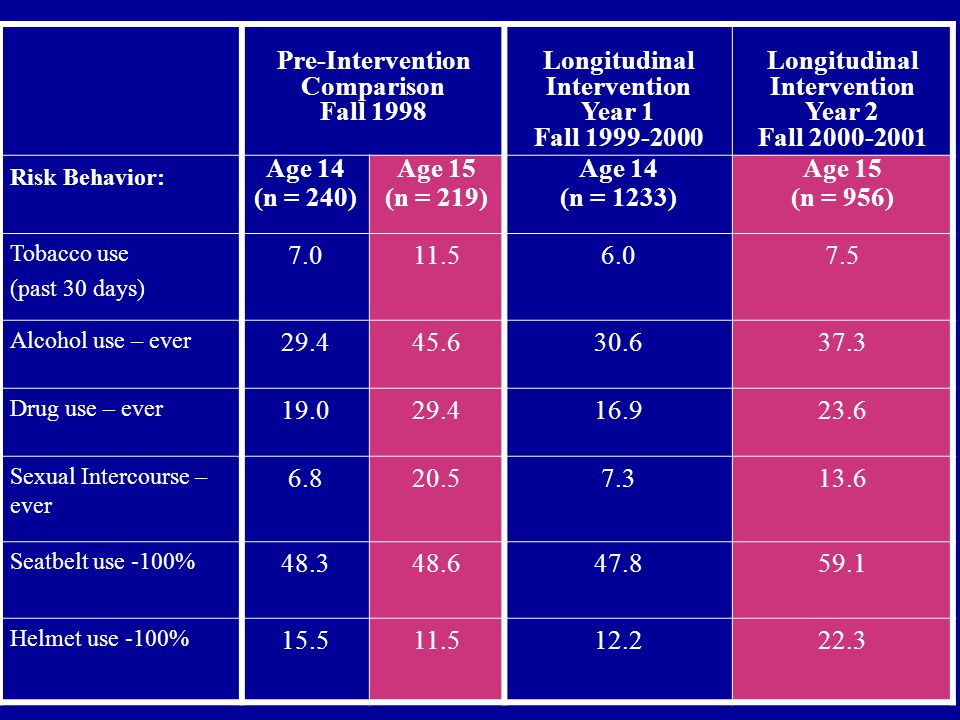 Pre-Intervention Comparison Fall 1998 Longitudinal Intervention Year 1 Fall 1999-2000 Longitudinal Intervention Year 2 Fall 2000-2001 Risk Behavior: Age 14 (n = 240) Age 15 (n = 219) Age 14 (n = 1233) Age 15 (n = 956) Tobacco use (past 30 days) 7.011.56.07.5 Alcohol use – ever 29.445.630.637.3 Drug use – ever 19.029.416.923.6 Sexual Intercourse – ever 6.820.57.313.6 Seatbelt use -100% 48.348.647.859.1 Helmet use -100% 15.511.512.222.3