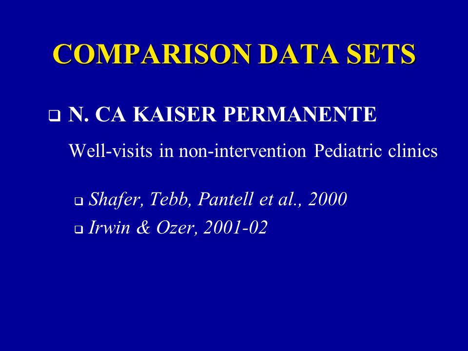 N. CA KAISER PERMANENTE Well-visits in non-intervention Pediatric clinics  Shafer, Tebb, Pantell et al., 2000  Irwin & Ozer, 2001-02 COMPARISON DA