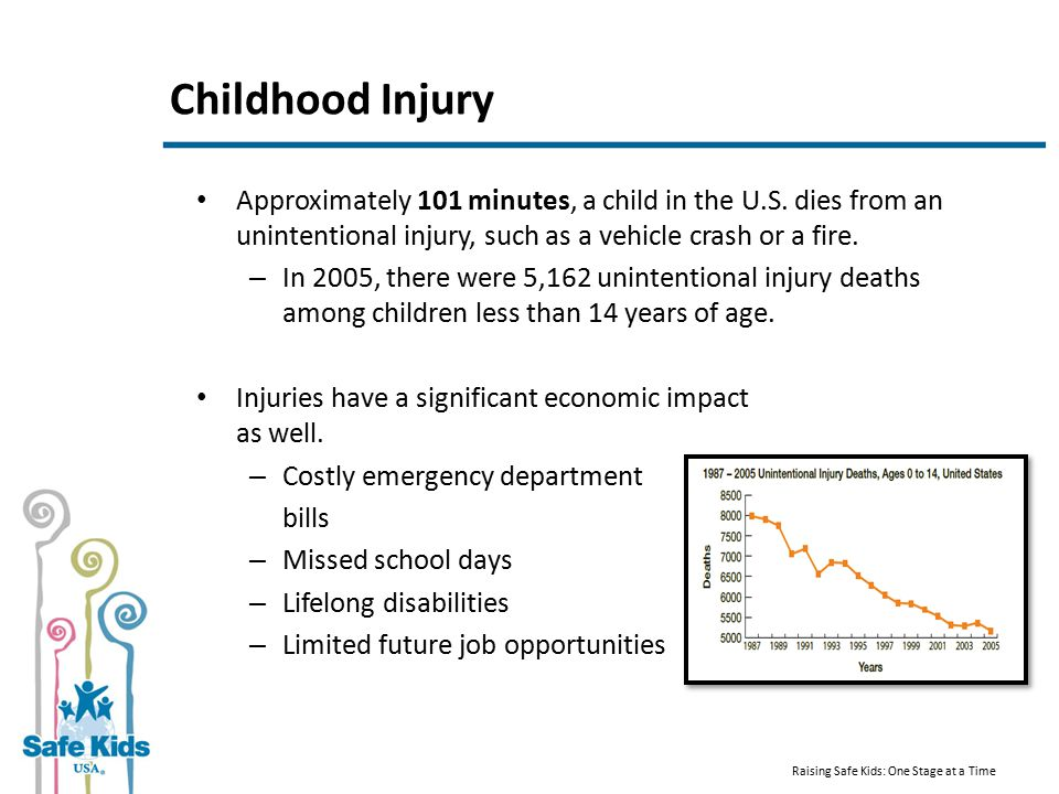 Childhood Injury Approximately 101 minutes, a child in the U.S.