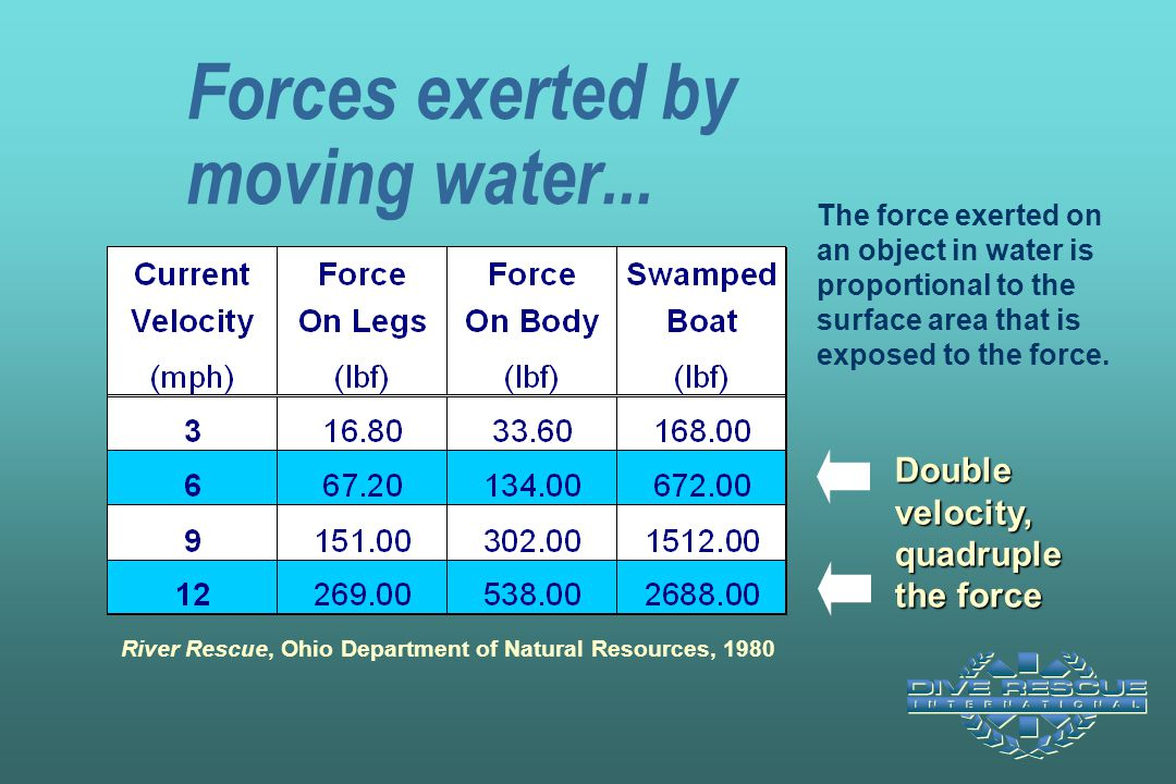Forces exerted by moving water... The force exerted on an object in water is proportional to the surface area that is exposed to the force. Double vel
