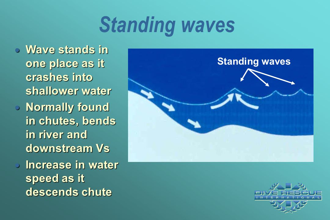 Standing waves  Wave stands in one place as it crashes into shallower water  Normally found in chutes, bends in river and downstream Vs  Increase i
