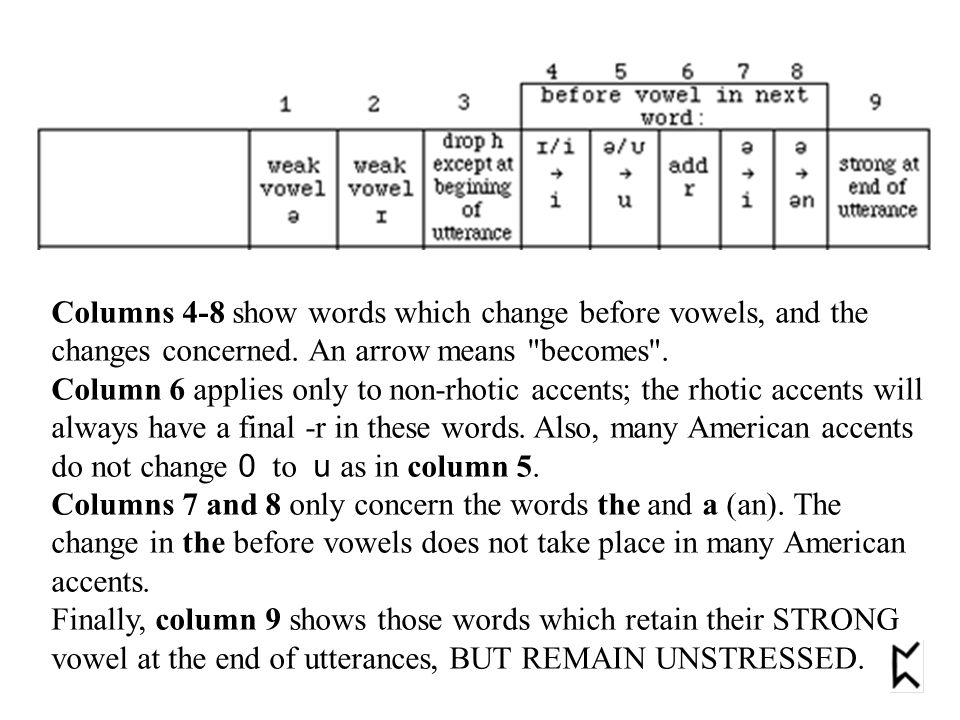 Columns 4-8 show words which change before vowels, and the changes concerned. An arrow means
