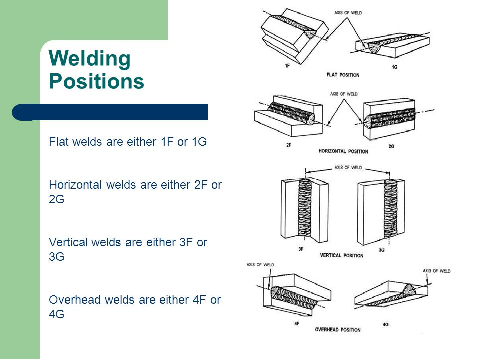 Welding Positions Flat welds are either 1F or 1G Horizontal welds are either 2F or 2G Vertical welds are either 3F or 3G Overhead welds are either 4F or 4G