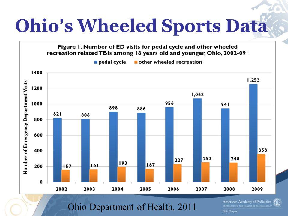 Ohio's Wheeled Sports Data Ohio Department of Health, 2011