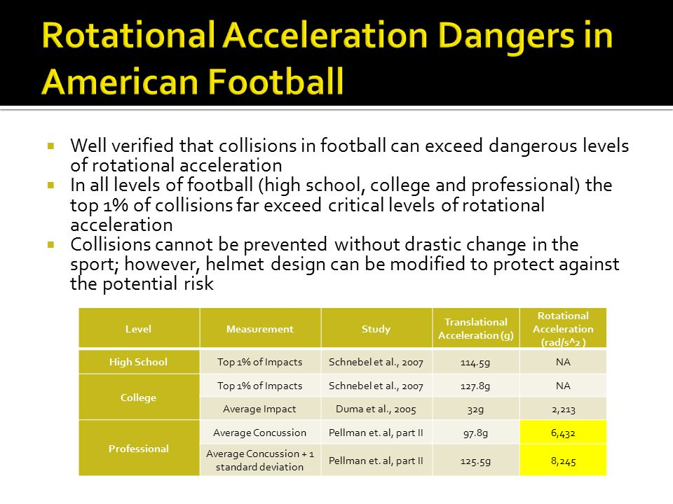  Well verified that collisions in football can exceed dangerous levels of rotational acceleration  In all levels of football (high school, college a
