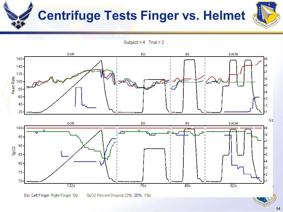 14 Centrifuge Tests Finger vs. Helmet