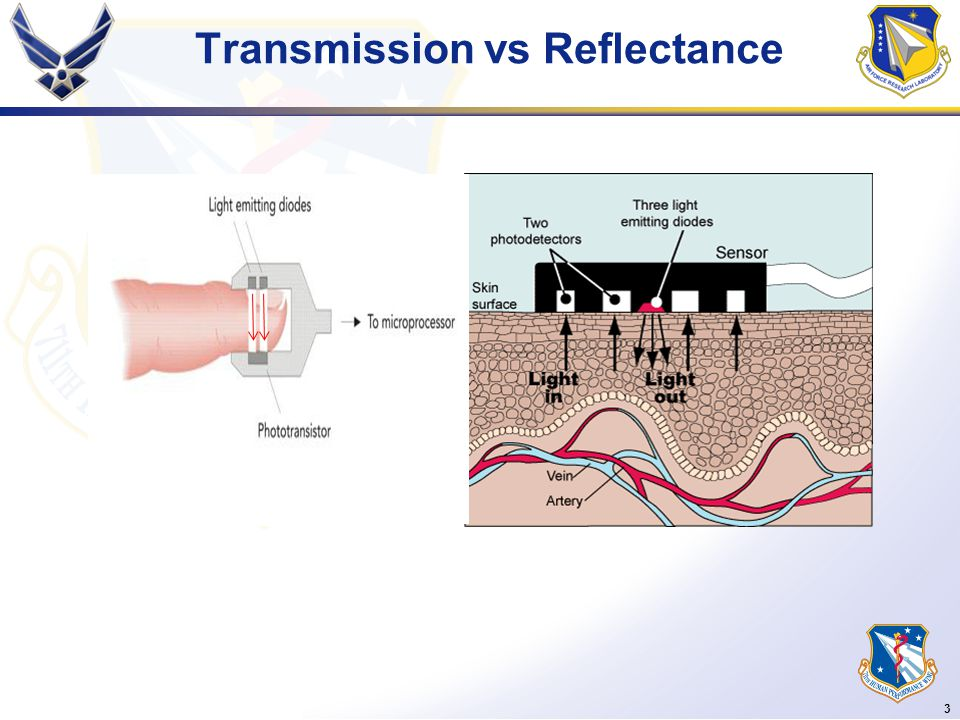 3 Transmission vs Reflectance