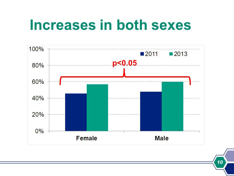 10 Increases in both sexes p<0.05