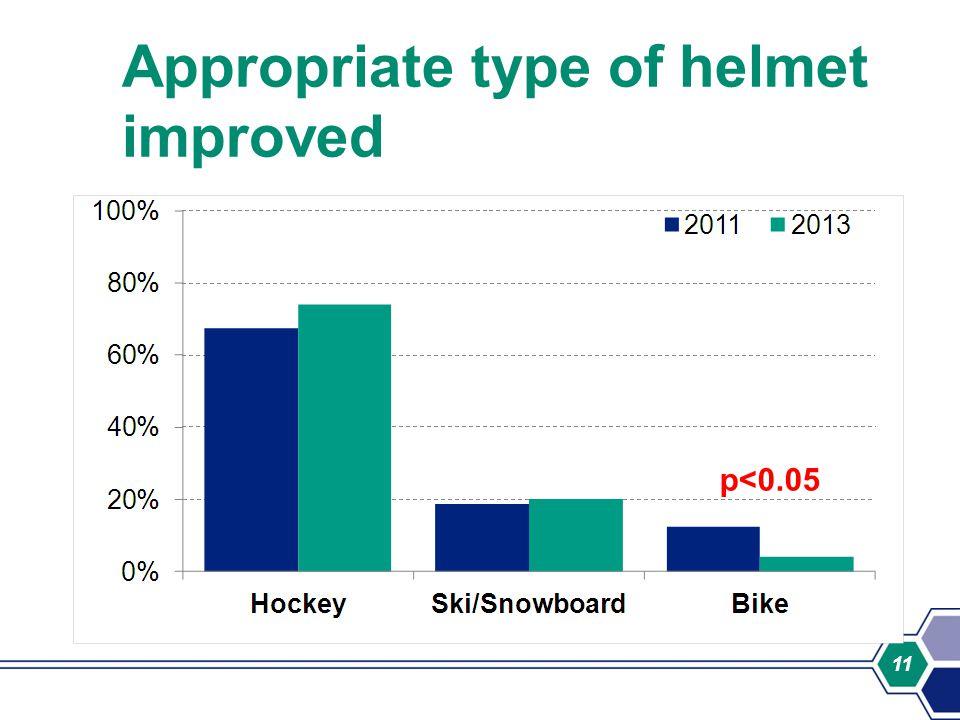 11 Appropriate type of helmet improved p<0.05