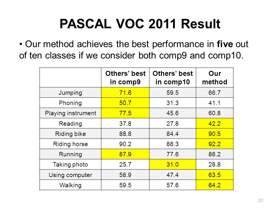 31 PASCAL VOC 2011 Result Others' best in comp9 Others' best in comp10 Our method Jumping71.659.566.7 Phoning50.731.341.1 Playing instrument77.545.660.8 Reading37.827.842.2 Riding bike88.884.490.5 Riding horse90.288.392.2 Running87.977.686.2 Taking photo25.731.028.8 Using computer58.947.463.5 Walking59.557.664.2 Our method achieves the best performance in five out of ten classes if we consider both comp9 and comp10.