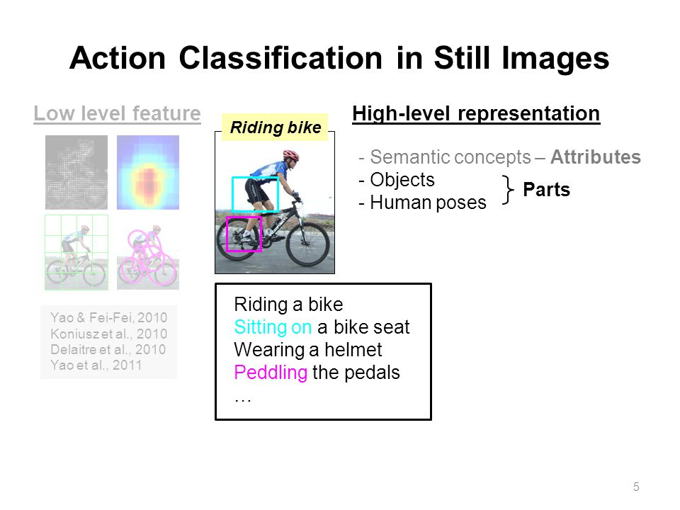 5 Action Classification in Still Images - Semantic concepts – Attributes - Objects - Human poses Parts Riding a bike Sitting on a bike seat Wearing a helmet Peddling the pedals … Low level feature Yao & Fei-Fei, 2010 Koniusz et al., 2010 Delaitre et al., 2010 Yao et al., 2011 High-level representation Riding bike