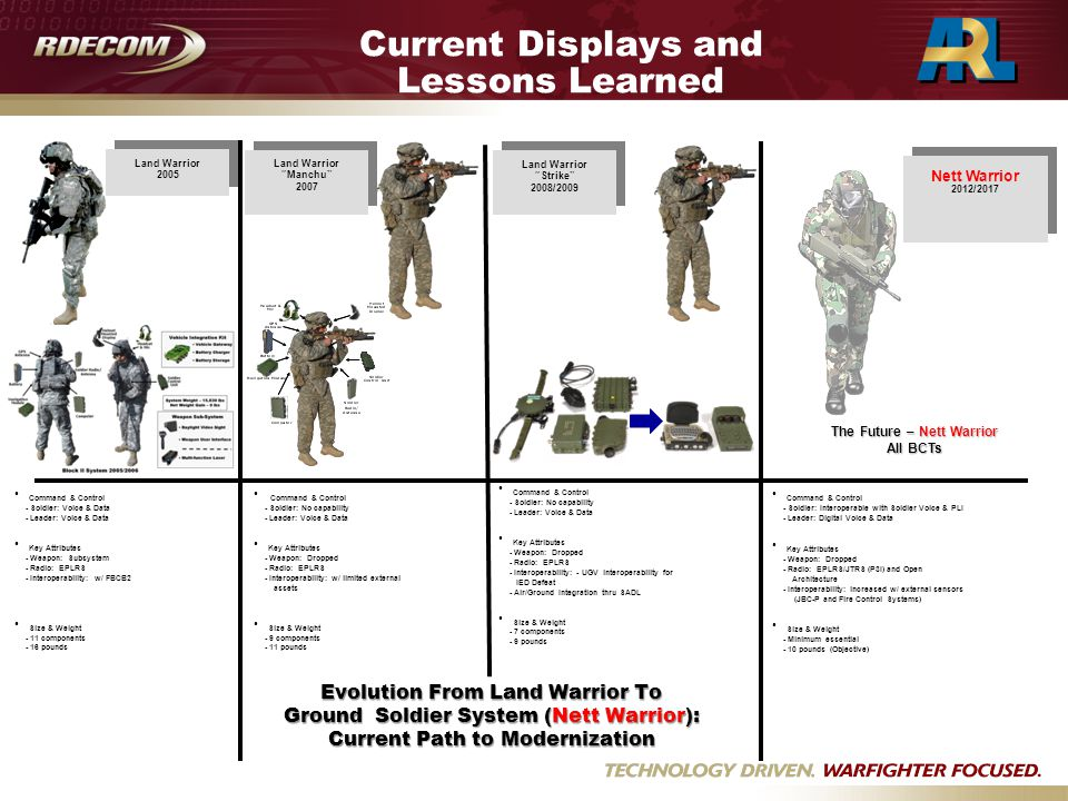 Introduction Cognitive Walkthroughs with Target Audience Soldiers Several Iterations of User Juries for the Ground Soldier System Ease of training Intuitiveness Speed Errors Limited Hardware Evaluations Icons Current Displays and Lessons Learned