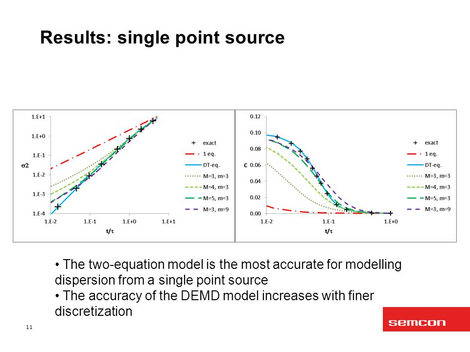 Results: single point source 11 The two-equation model is the most accurate for modelling dispersion from a single point source The accuracy of the DEMD model increases with finer discretization