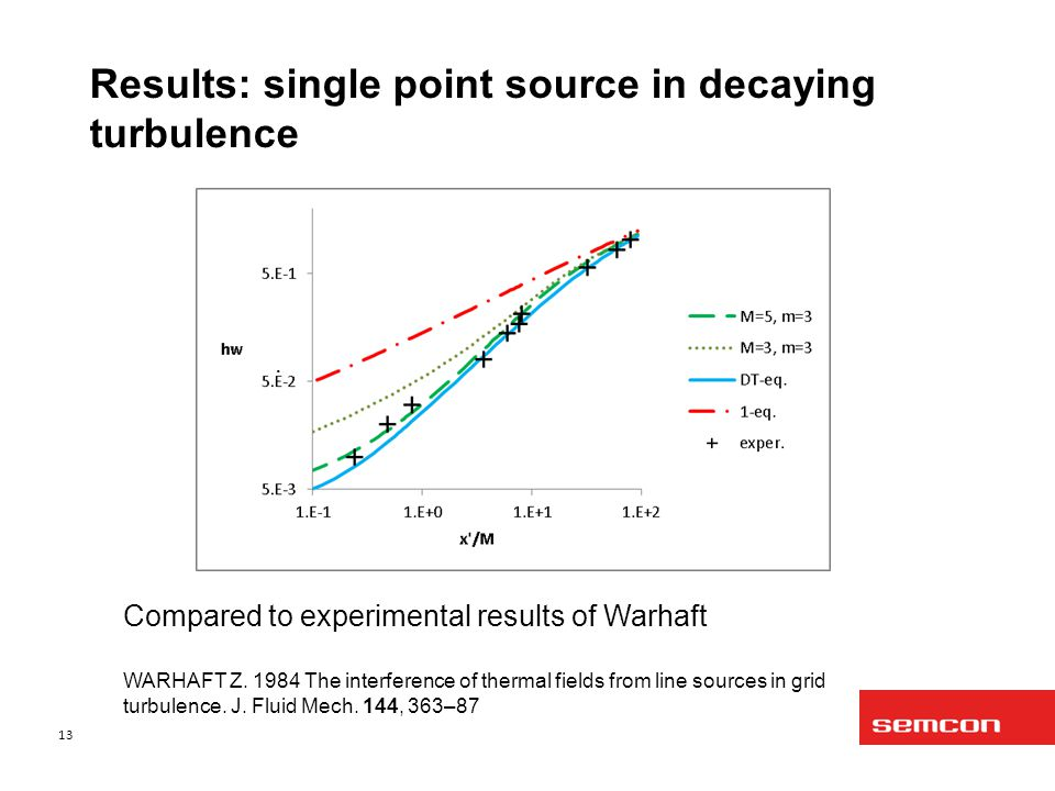 Results: single point source in decaying turbulence 13 Compared to experimental results of Warhaft WARHAFT Z.