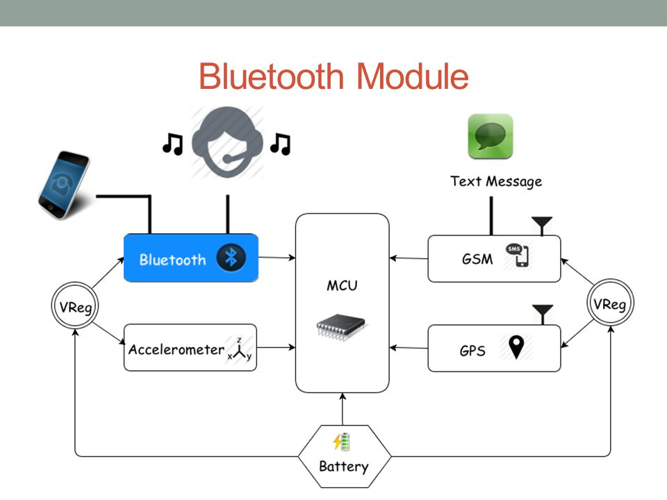 RN-52 Bluetooth Audio Module  Wireless communication used to connect the HTS system to a cell phone (Supports iAP profile)  Bluetooth 3.0  class 2 Audio Module  UART console interfaces  Operation range: 10 meters (33 feet)  Supplied voltage: 3.0 ~ 3.6 V DC  Dimensions: 26.0 x 13.5 x 2.7 mm  Frequency band: 2.4 ~ 2.48 GHz  Maximum Data Rate: 3Mbps  Embedded Stack Profiles: A2DP, AVRCP  Built-in Antenna  Price: $ 24.95