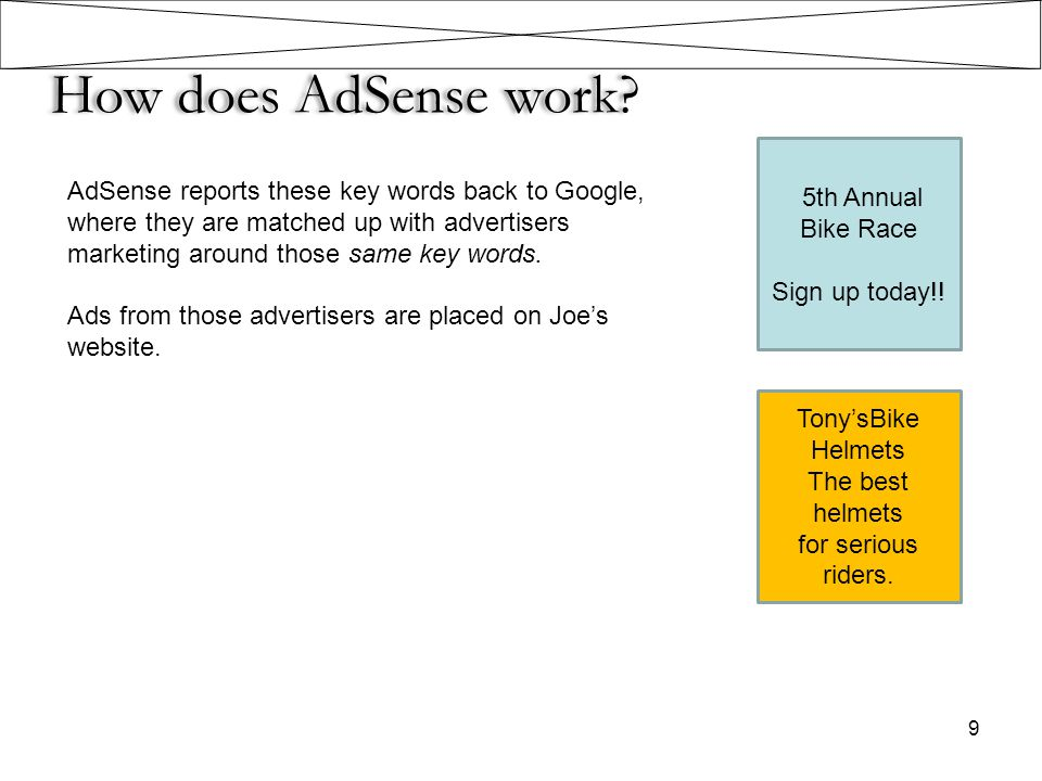 How does AdSense work? AdSense reports these key words back to Google, where they are matched up with advertisers marketing around those same key word