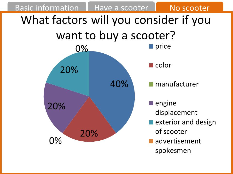 No scooter Have a scooter Basic information What factors will you consider if you want to buy a scooter?