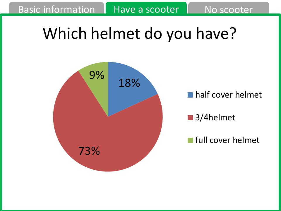 No scooter Have a scooter Basic information Which helmet do you have?