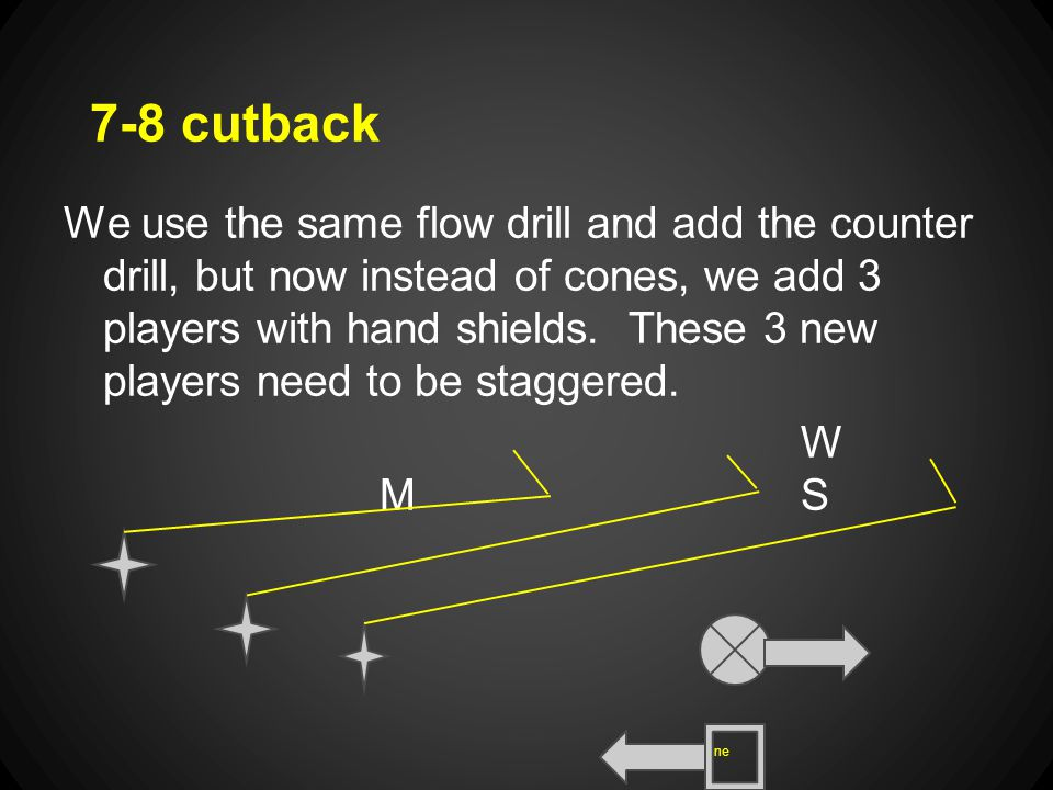 7-8 cutback We use the same flow drill and add the counter drill, but now instead of cones, we add 3 players with hand shields.