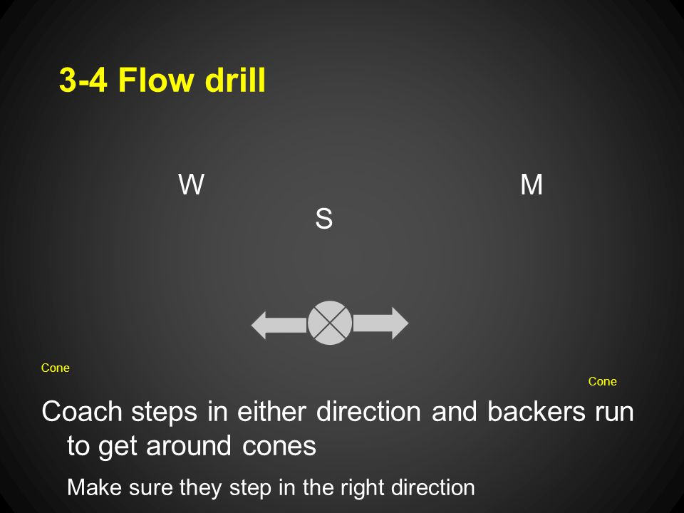 3-4 Flow drill WM SCone Coach steps in either direction and backers run to get around cones Make sure they step in the right direction If they run into eachother, thats ok.
