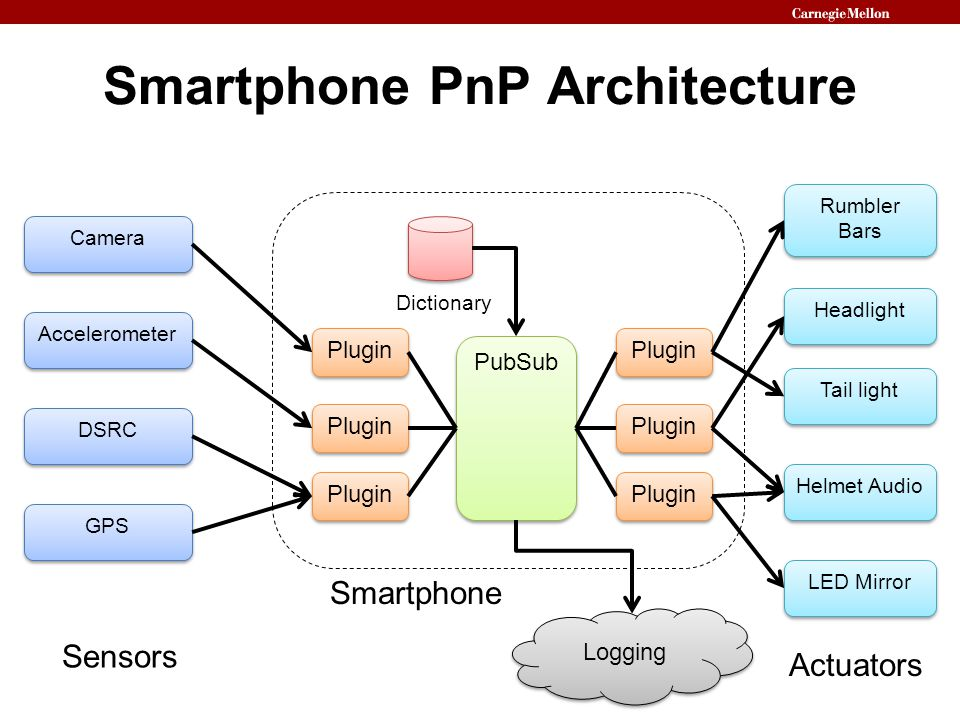 Smartphone PnP Architecture Smartphone PubSub Camera Accelerometer DSRC Rumbler Bars Headlight Tail light Helmet Audio LED Mirror GPS Plugin Dictionar