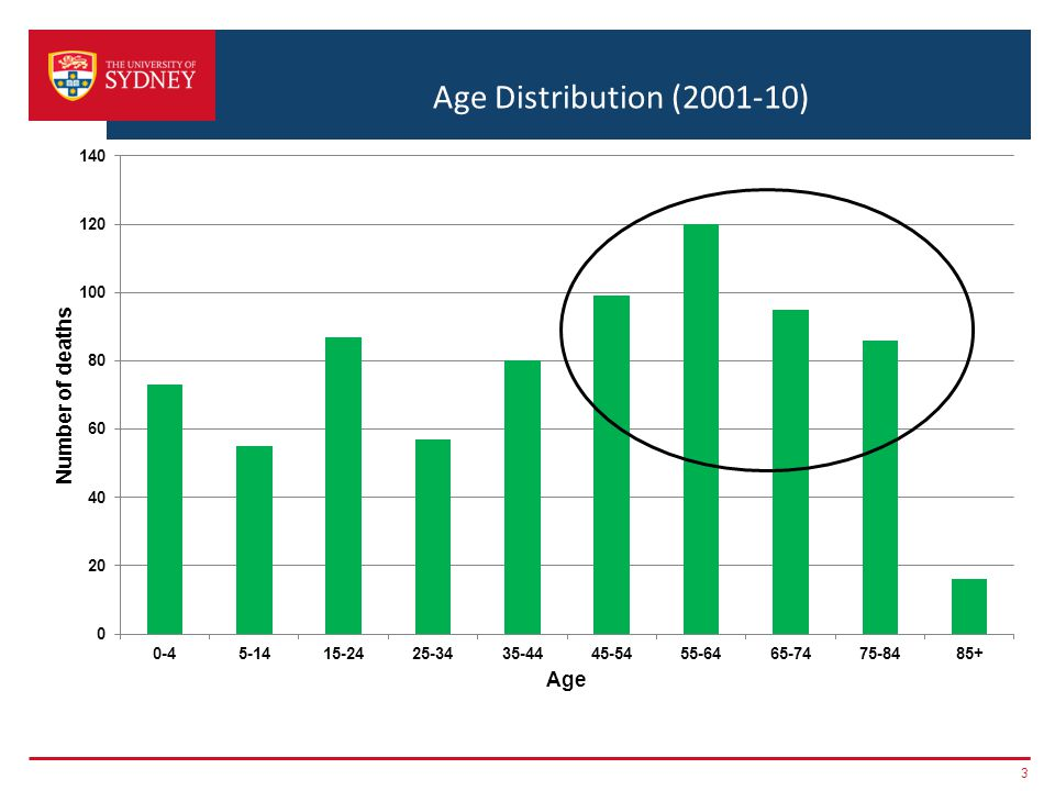 Age Distribution (2001-10) 3