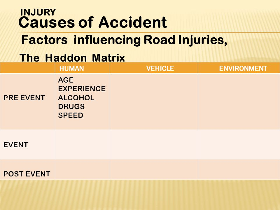 Factors influencing Road Injuries, The Haddon Matrix INJURY Causes of Accident ENVIRONMENTVEHICLEHUMAN AGE EXPERIENCE ALCOHOL DRUGS SPEED PRE EVENT EVENT POST EVENT