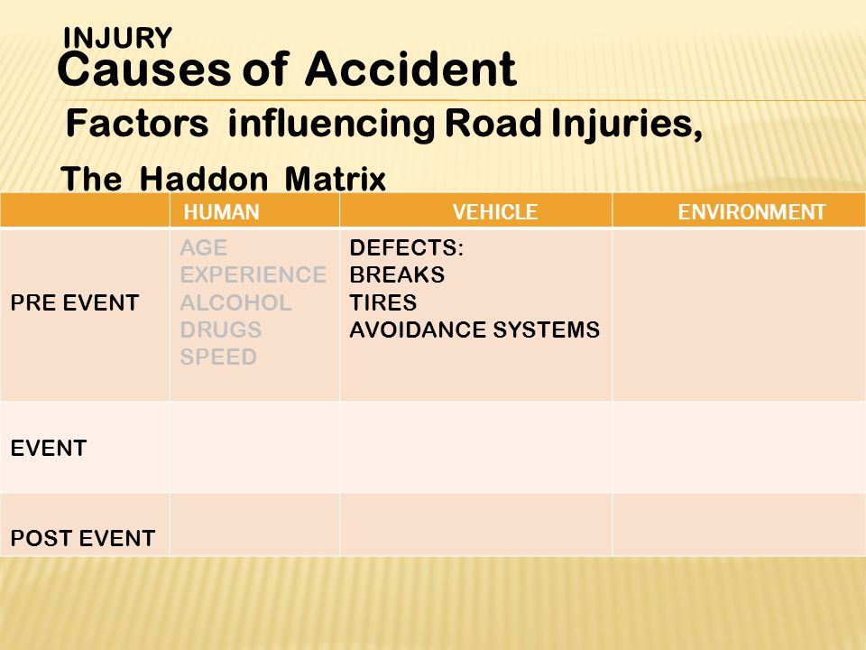 Factors influencing Road Injuries, The Haddon Matrix INJURY Causes of Accident ENVIRONMENTVEHICLEHUMAN DEFECTS: BREAKS TIRES AVOIDANCE SYSTEMS AGE EXPERIENCE ALCOHOL DRUGS SPEED PRE EVENT EVENT POST EVENT
