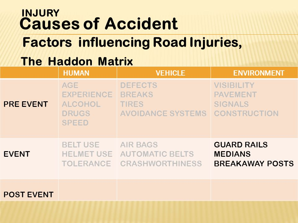 Factors influencing Road Injuries, The Haddon Matrix INJURY Causes of Accident ENVIRONMENTVEHICLEHUMAN VISIBILITY PAVEMENT SIGNALS CONSTRUCTION DEFECTS BREAKS TIRES AVOIDANCE SYSTEMS AGE EXPERIENCE ALCOHOL DRUGS SPEED PRE EVENT GUARD RAILS MEDIANS BREAKAWAY POSTS AIR BAGS AUTOMATIC BELTS CRASHWORTHINESS BELT USE HELMET USE TOLERANCE EVENT POST EVENT